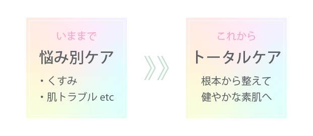 悩み別ケア → トータルケア